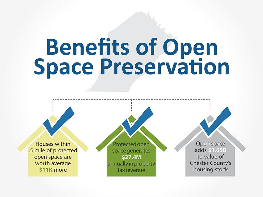 Benefits of Open Space Preservation in Chester County